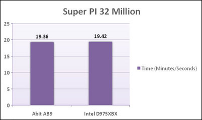 Abit AB9 Super PI 32 million
