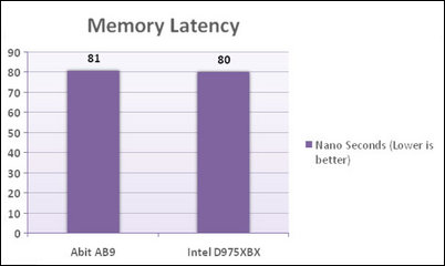 abit ab9 sisoft latency