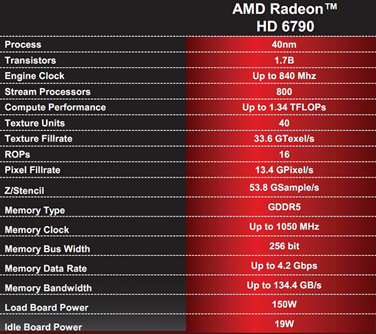 AMD HD6790 Specifications Performance Review