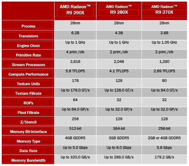 AMD R9 290X Review | Introduction and Technical