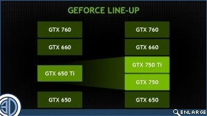 nVidia GTX750Ti Review