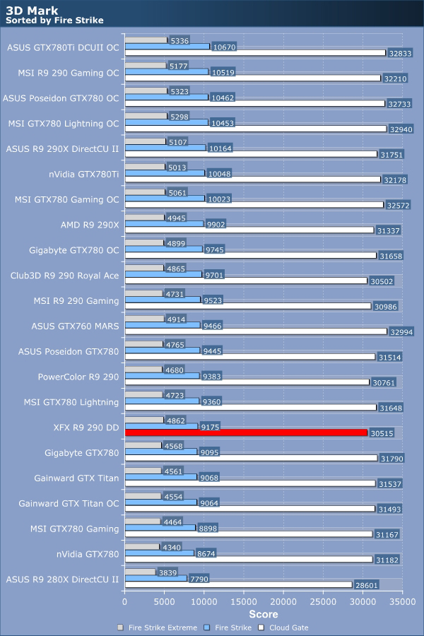 XFX R9 290 DD Review