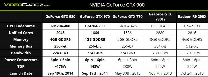GTX 980 and 970 Specs Rumoured