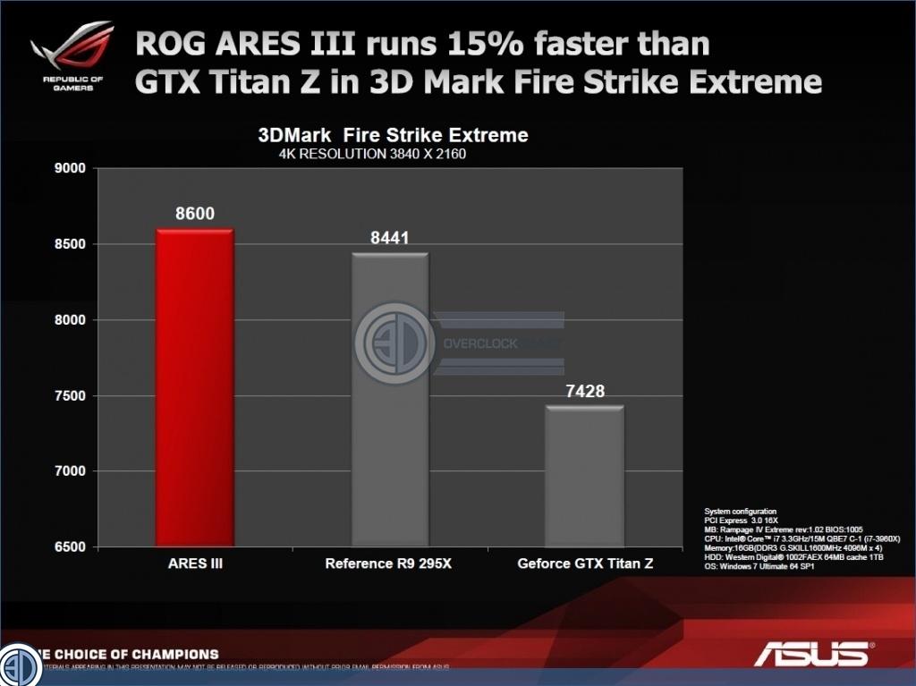 Asus ROG ARES III Dual 290X Ultimate Watercooled GPU FIRST ...