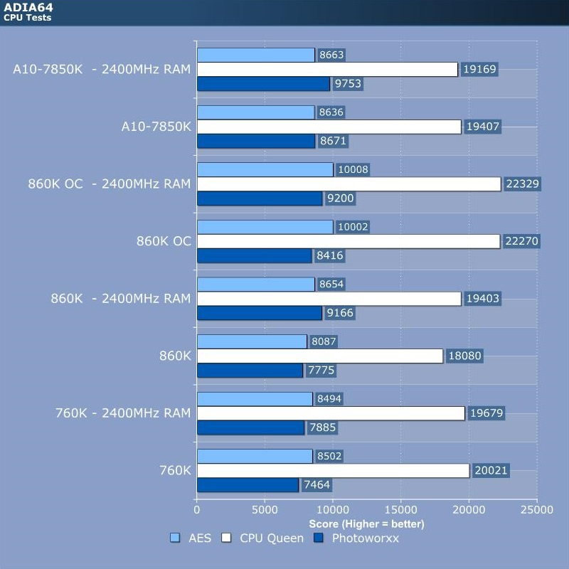 AMD Athlon 860K CPU Review