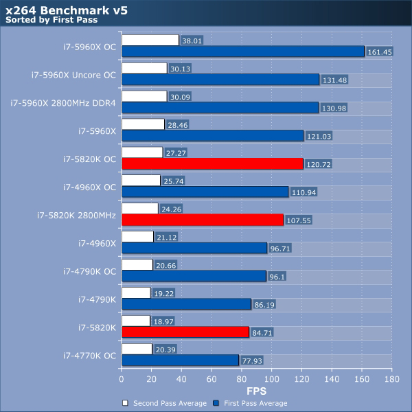 Intel Core i7 5820K Review | wPrime95 and x264 | CPU ...