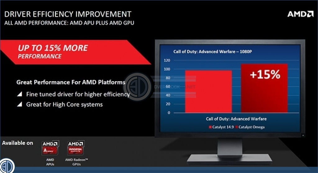 AMD Working on New Catalyst Omega Drivers | OC3D News