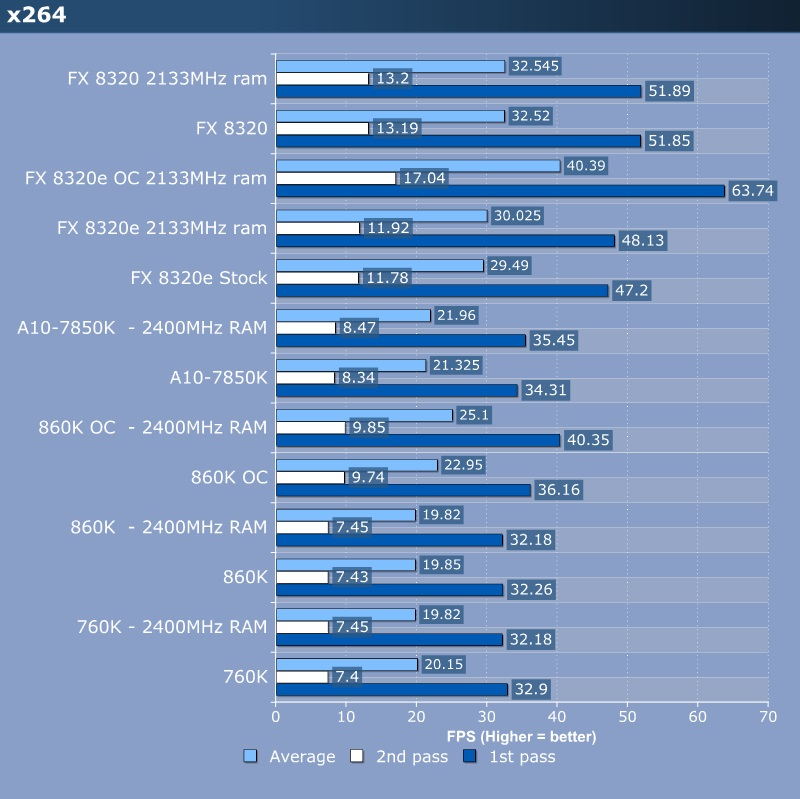 Amd Fx 8320e 8 Core Cpu Review X264 Wprime Cpu Mainboard
