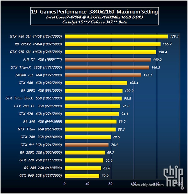 AMD R9 390X VS GTX 980 Ti Performance Leak
