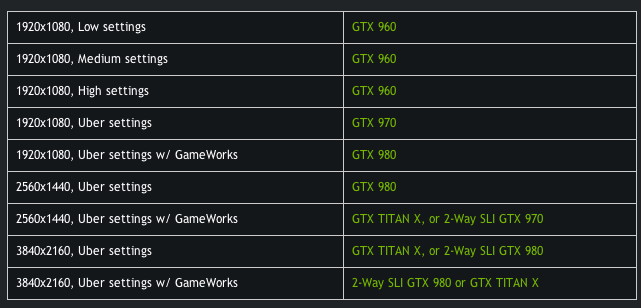 Nvidia Release their Own Requirements for the Witcher 3