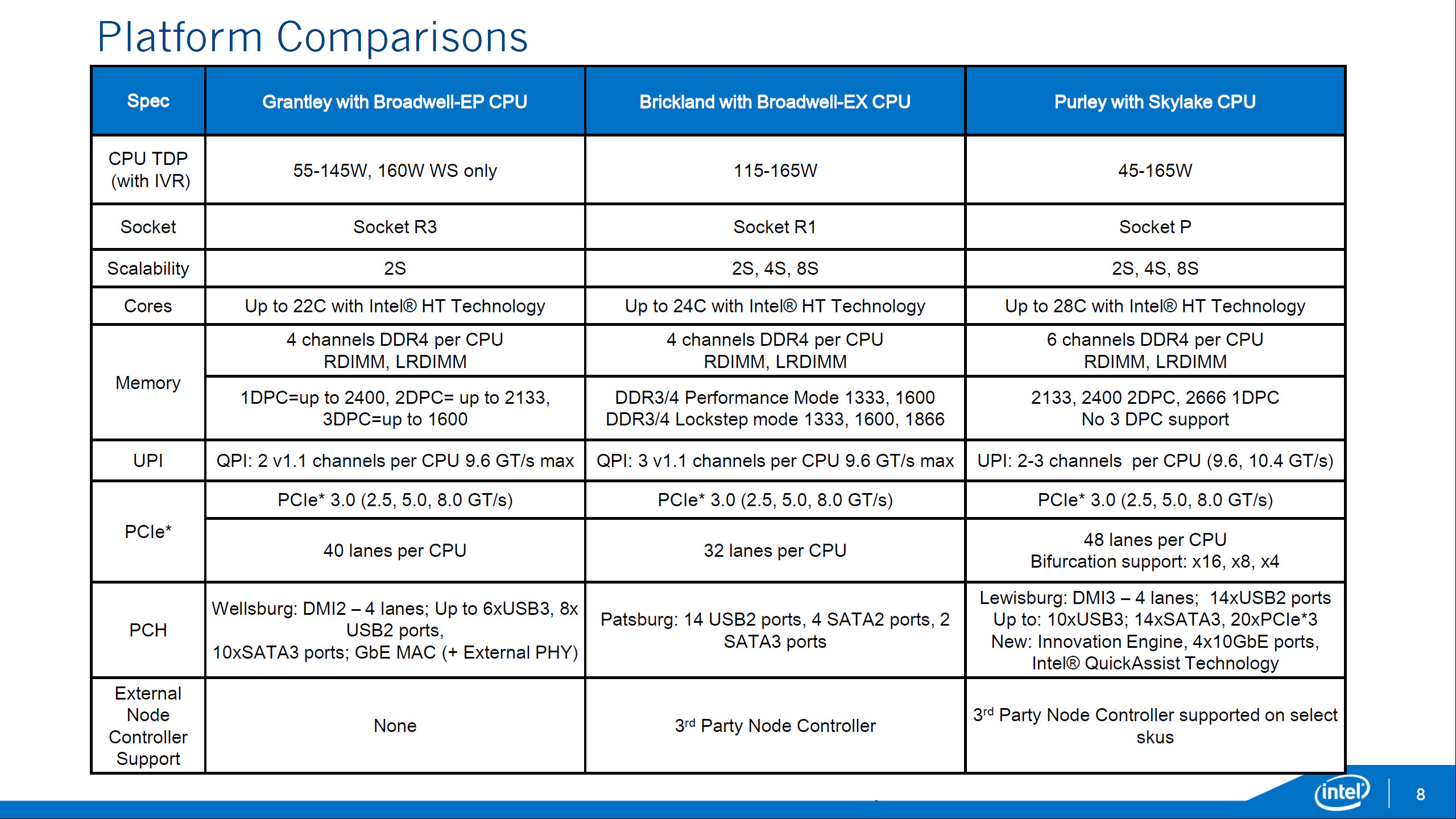 New info on Skylake Xeon chips leaked, meet Skylake Purley.