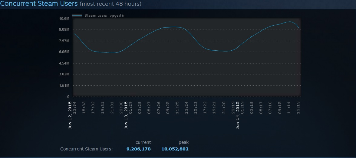 Steam Sets New Record for Concurrent Users