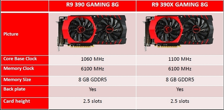 MSI R9 390X Gaming 8G Review | Introduction and Technical