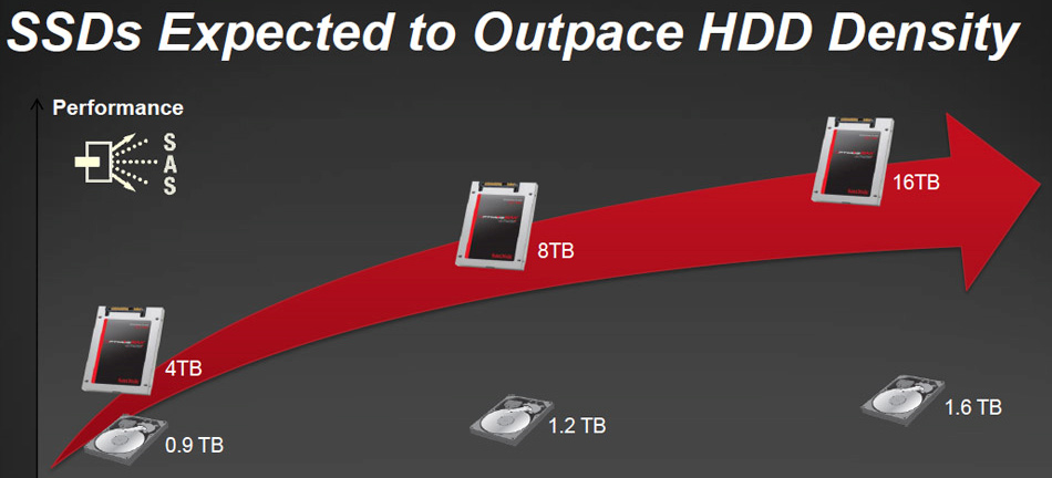 SanDisk is planning to release 6TB and 8TB SSDs in 2016
