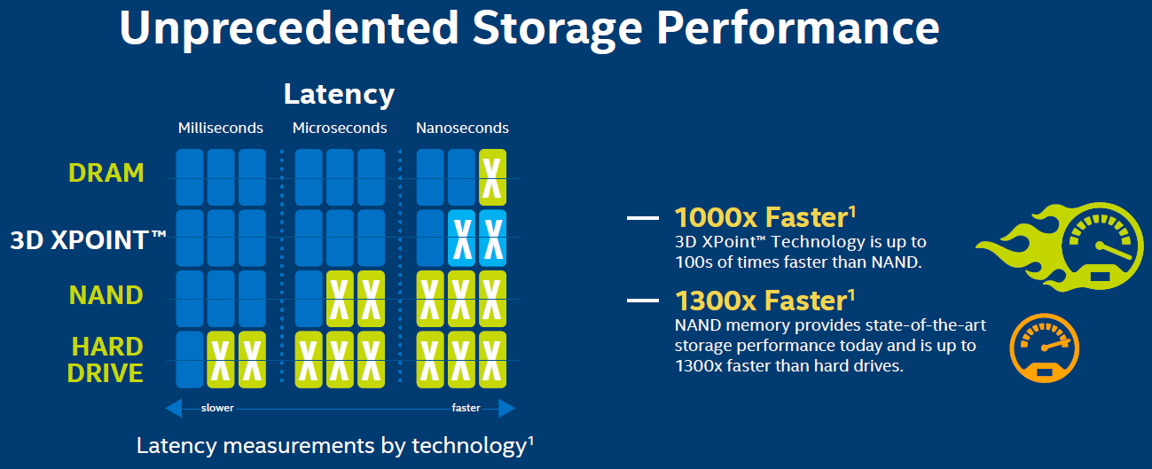 Intel To Launch Ultra Fast Xpoint Powered Ssds In 2016