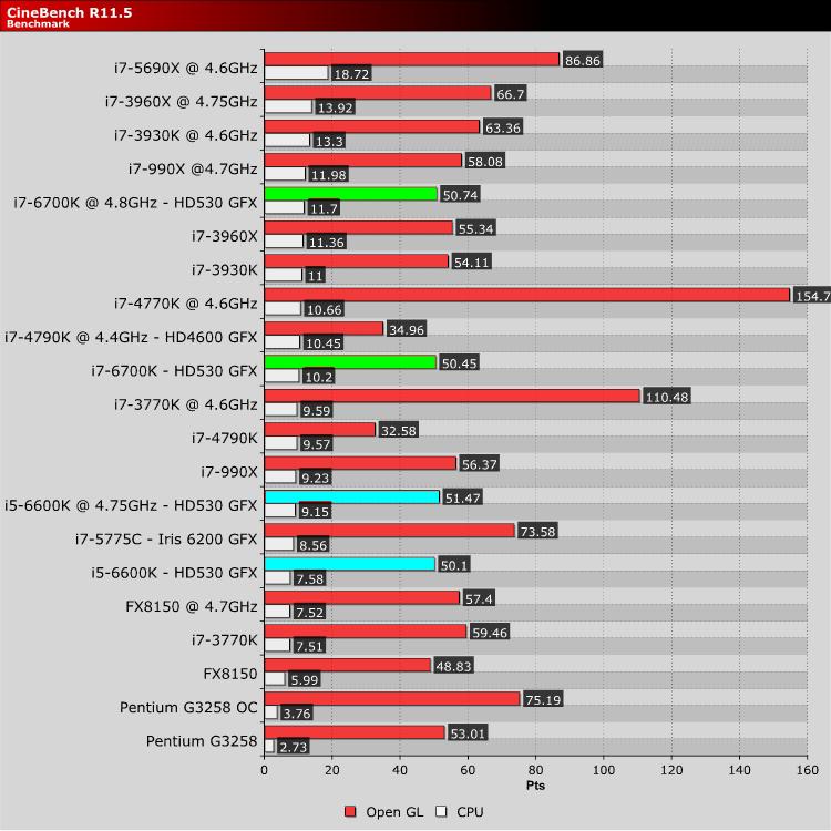 Intel Skylake i5 6600K & i7 6700K 1151 Z170 Review | CineBench | CPU