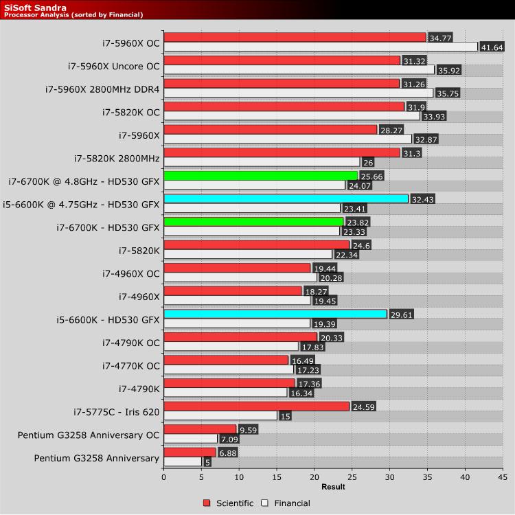 I5 6600k Vs I7 6700k Games | Gameswalls org