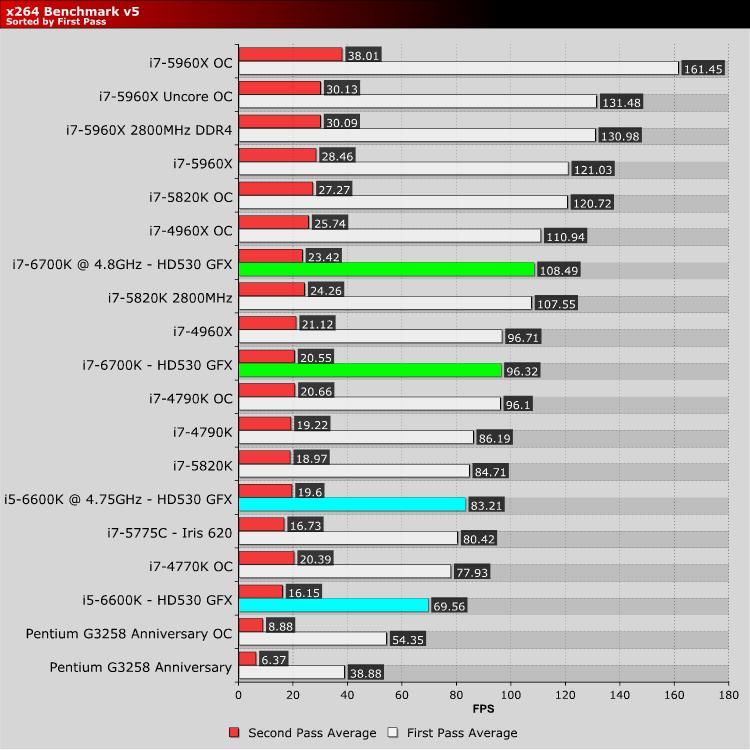 Intel Skylake i5 6600K & i7 6700K 1151 Z170 Review | wPrime95 and