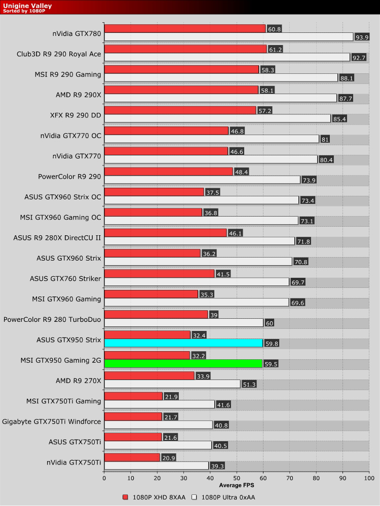 nVidia GTX950 Two Card Showdown