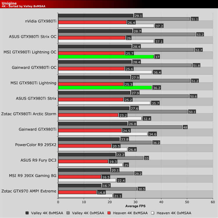 MSI GTX980Ti Lightning Review