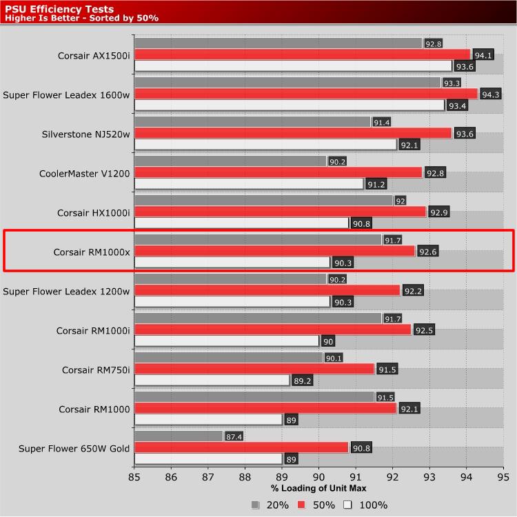 Corsair RMx PSU Review | Corsair RM1000x Review | PSUs