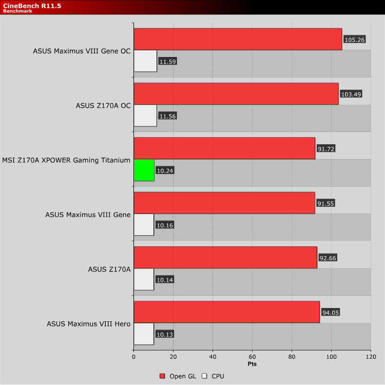 MSI Z170 MPOWER Titanium Review