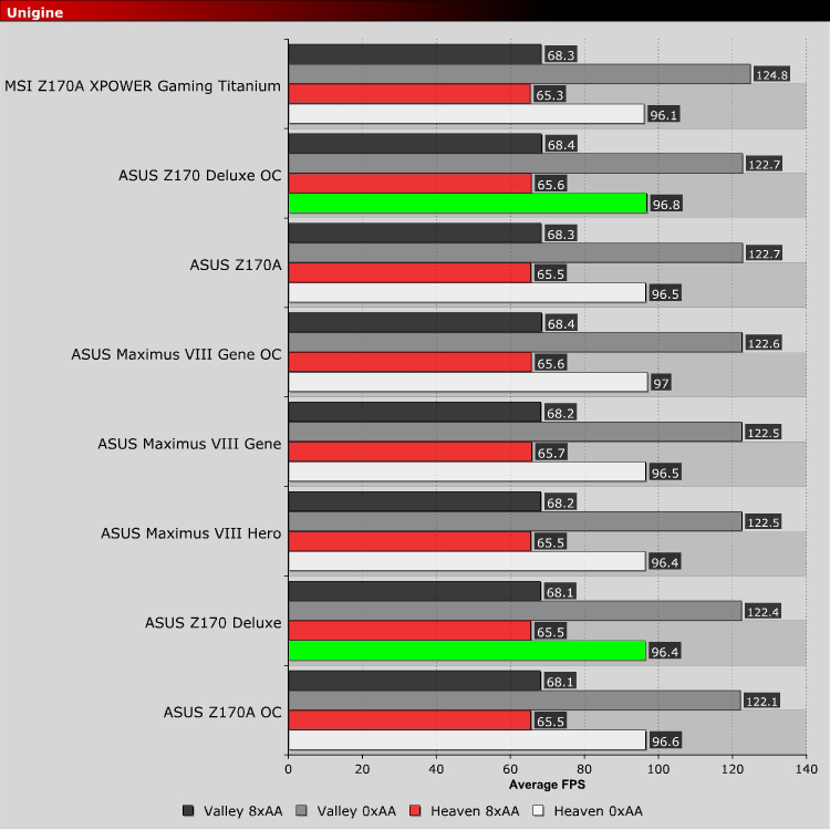 ASUS Z170 Deluxe Review
