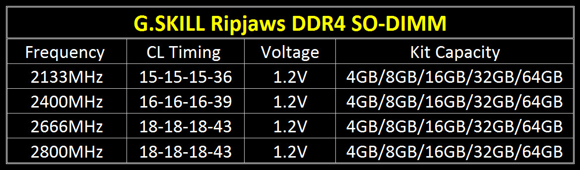 G.SKILL Announces Ripjaws DDR4 SO-DIMM
