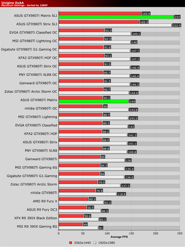 ASUS GTX980Ti Matrix SLI Review