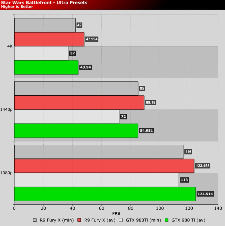Amd Radeon Software Crimson Overview And Testing Performance And Testing Gpu Displays Oc3d Review