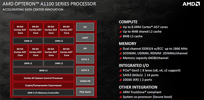 AMD announces ARM-based Opteron A1100 processor