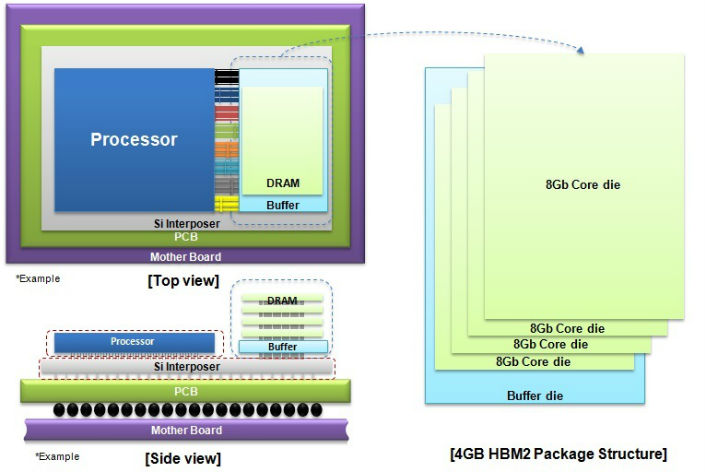 Samsung Mass Producing 4GB HBM2 memory stacks
