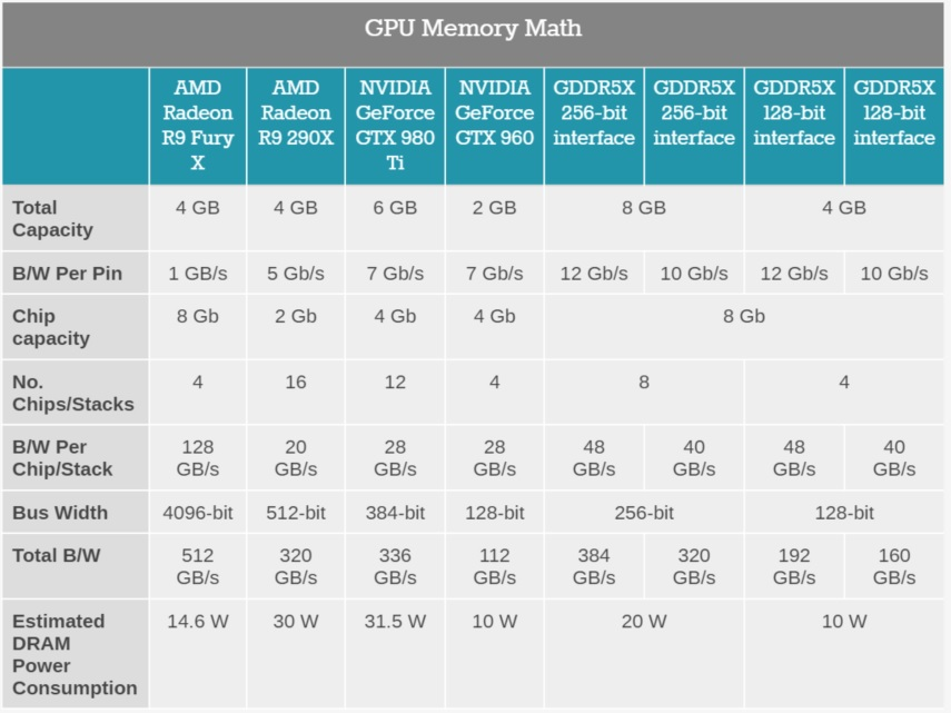Micron unveils specifications of GDDR5X chips
