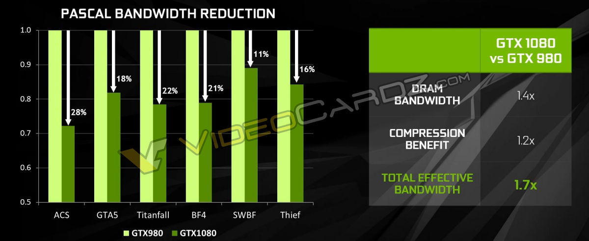 Nvidia GTX 1080 Press Slides and Full Specifications leak