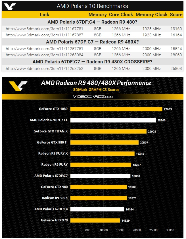 Rumored AMD Polaris Benchmarks have appeared online