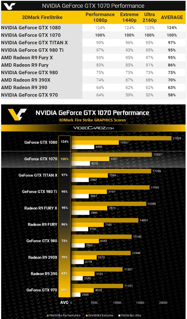 GTX 1070 3DMARK results leaked