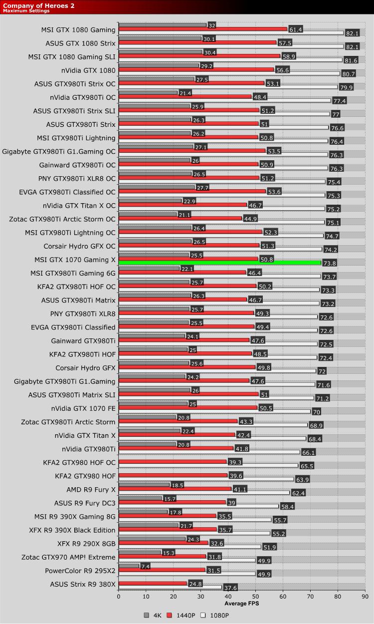 Msi Gtx1070 Gaming X Review Company Of Heroes 2 Gpu Displays Oc3d Review