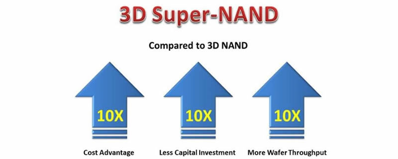 BeSang promises 3D NAND that is 2 cents per Gigabyte