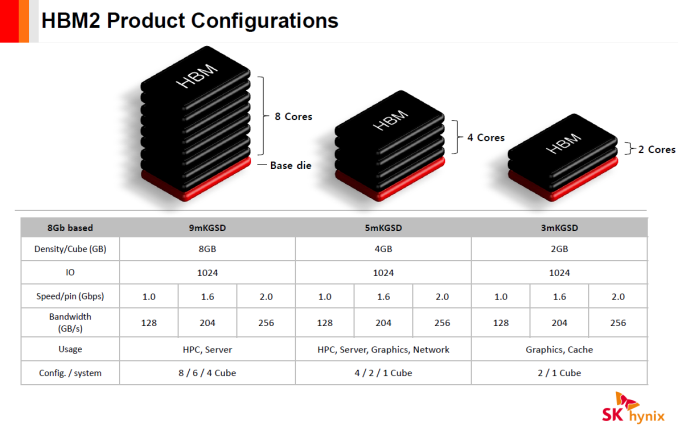 SK Hynix has added HBM2 to their product catalog