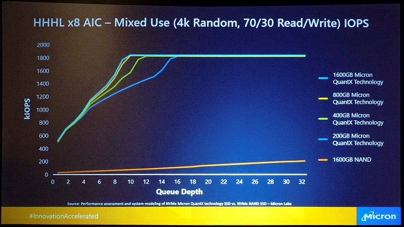 Micron's XPoint/QuantX memory is set to come in at 4-5x the price of NAND
