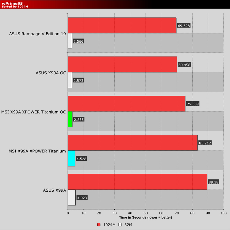 MSI X99A MPOWER Gaming Titanium Review