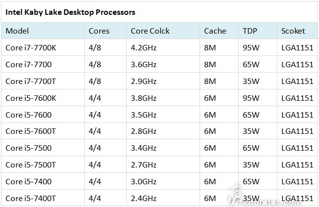 Specifications for Intel's Kaby Lake CPUs have leaked