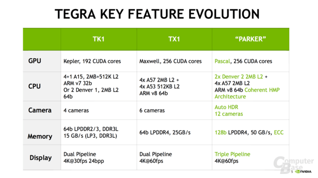 Nvidia announces their new Tegra