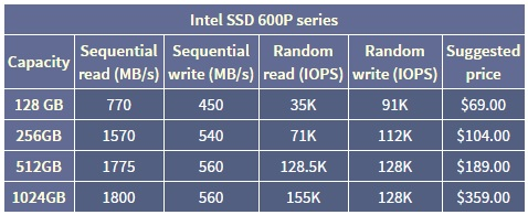 Intel announces their 600P series of M.2 SSDs