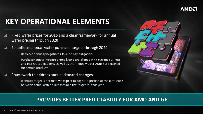 AMD updates their wafer supply agreement with Globalfoundries