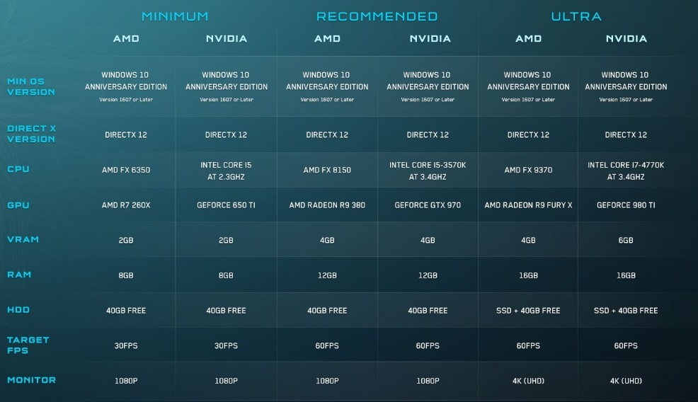 Microsoft release more detailed Halo 5: Forge PC system requirements