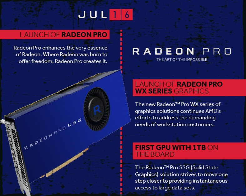 AMD's Radeon Technologies Group is now 1 year old