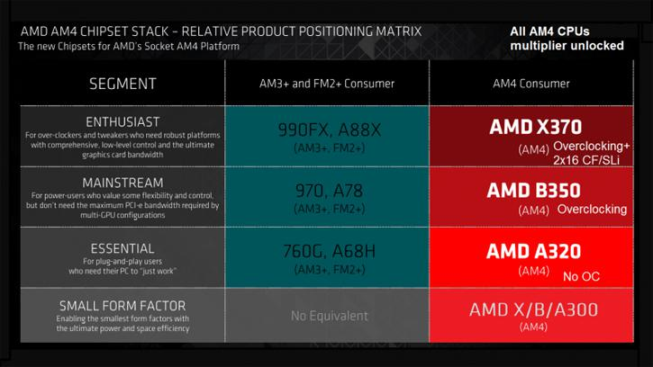 AMD's AM4 370X chipset will reportedly have dual PCIe 3.0 16x lanes