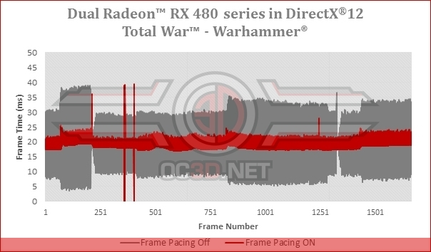 AMD adds Frame Pacing to DirectX 12 Multi-GPU | OC3D News