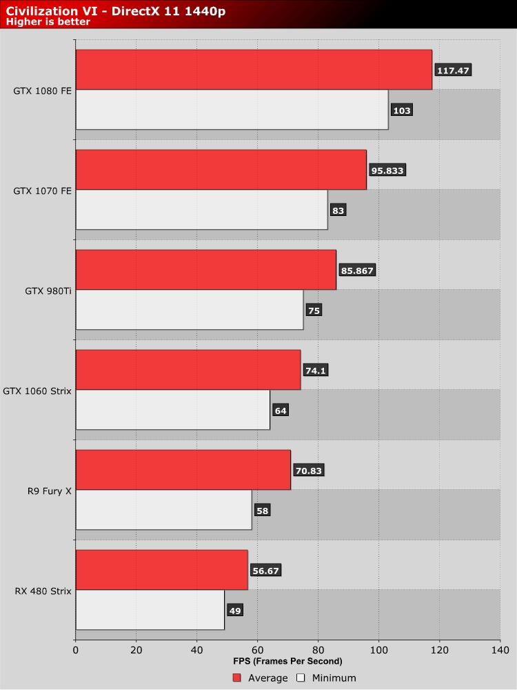 Civilization VI PC Performance Review | 1440p Performance | Software